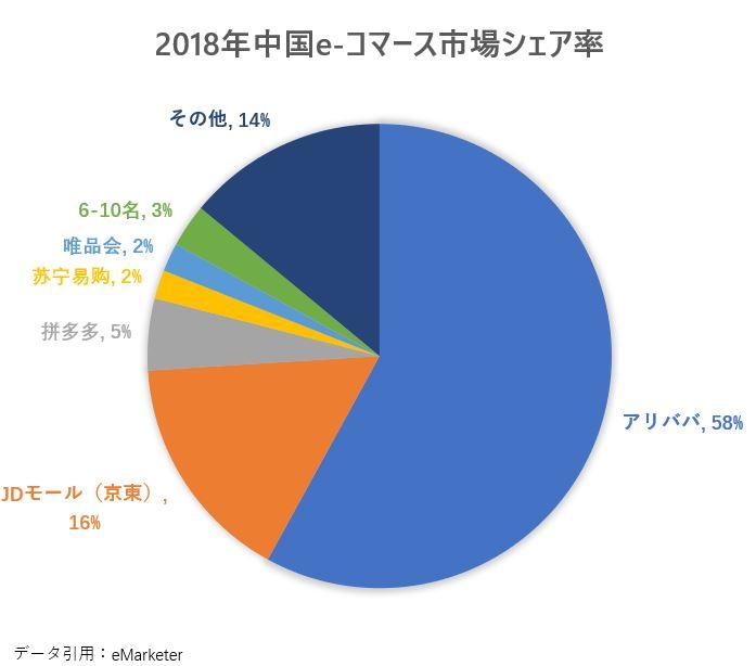 中国EC市場シェア率