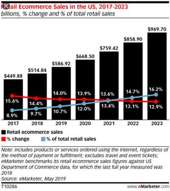 米国小売売上高推移