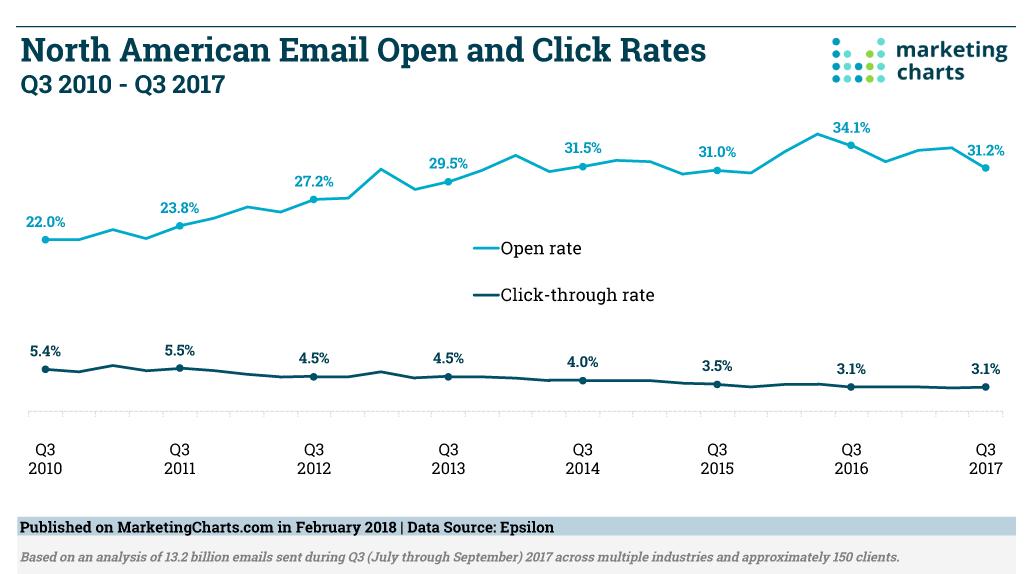 アメリカメールオープン率