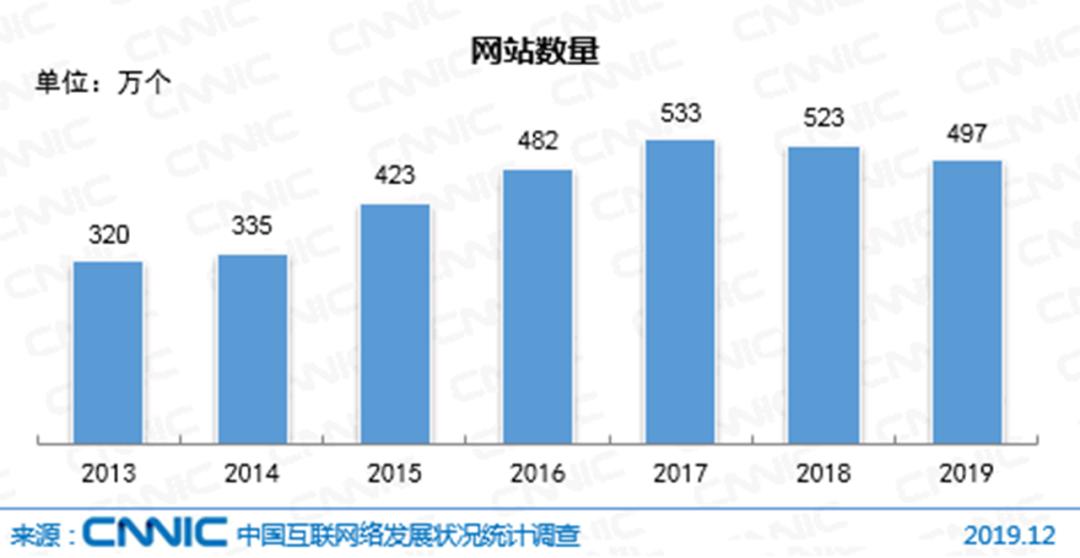 中国ウェブサイト変化推移