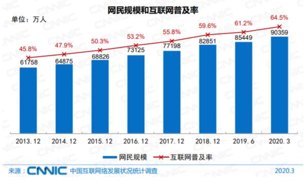 中国ネットユーザー普及率
