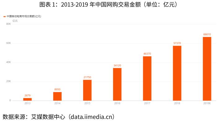 2019年まで中国EC取引実績