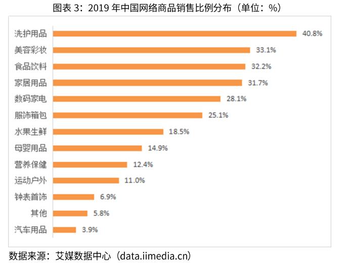 中国EC商品カテゴリ割合