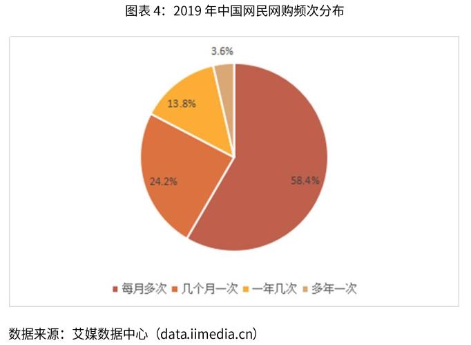 中国EC買い物頻度