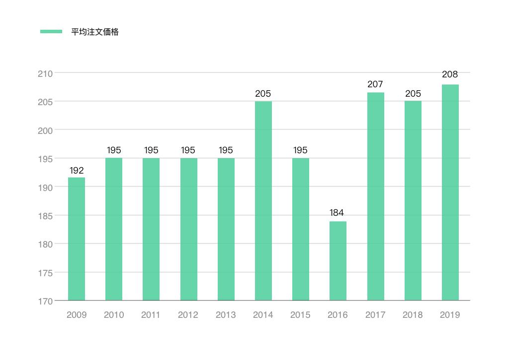 Tmallモールの平均注文額の年推移