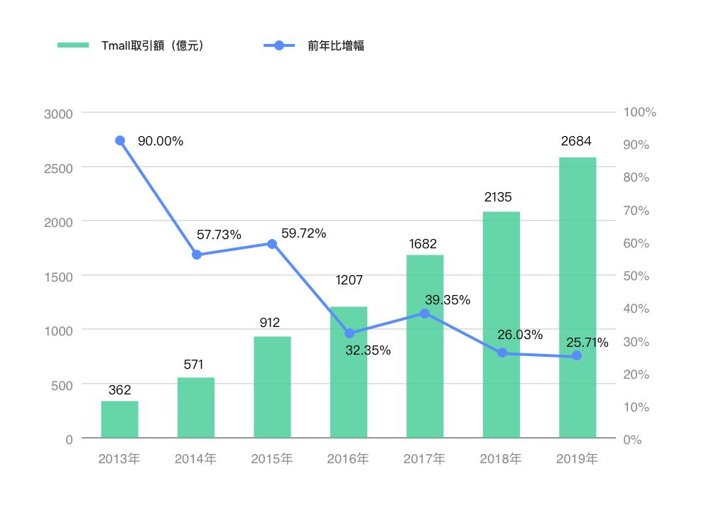 2013年から2019年までTmall「独身の日」取引額および増幅