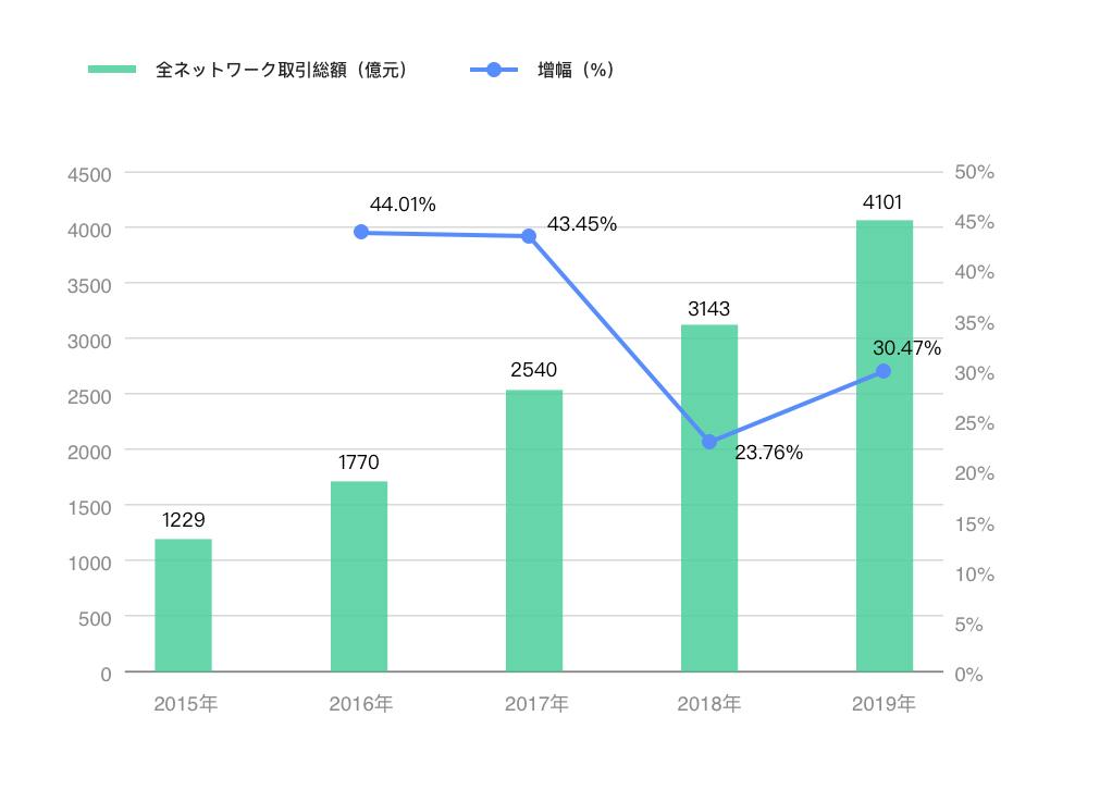 2015年から2019年まで「独身の日」全ネットワーク取引総量および増幅
