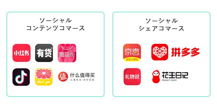 中国ソーシャルコマースの分類