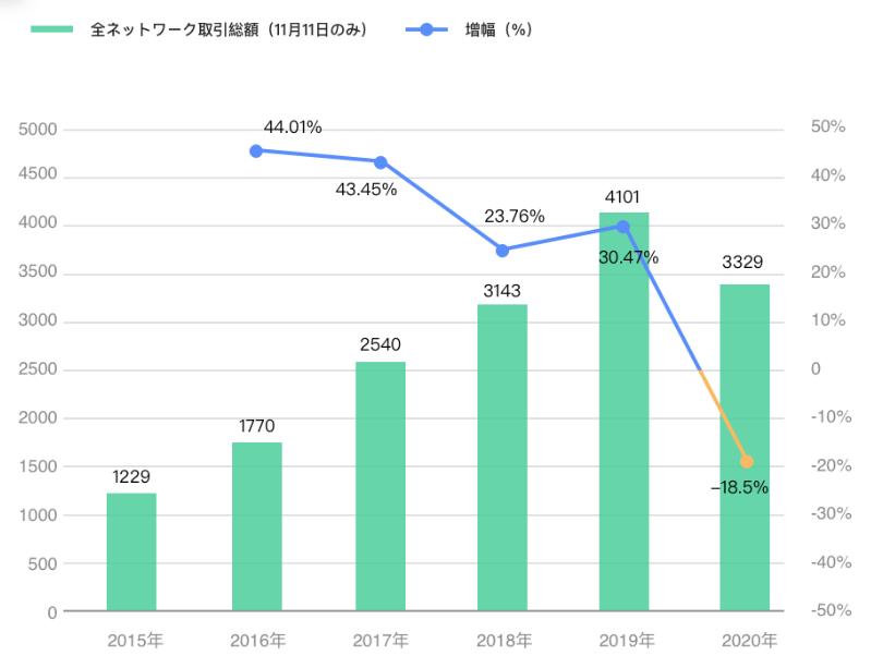 中国双十一当日売上推移