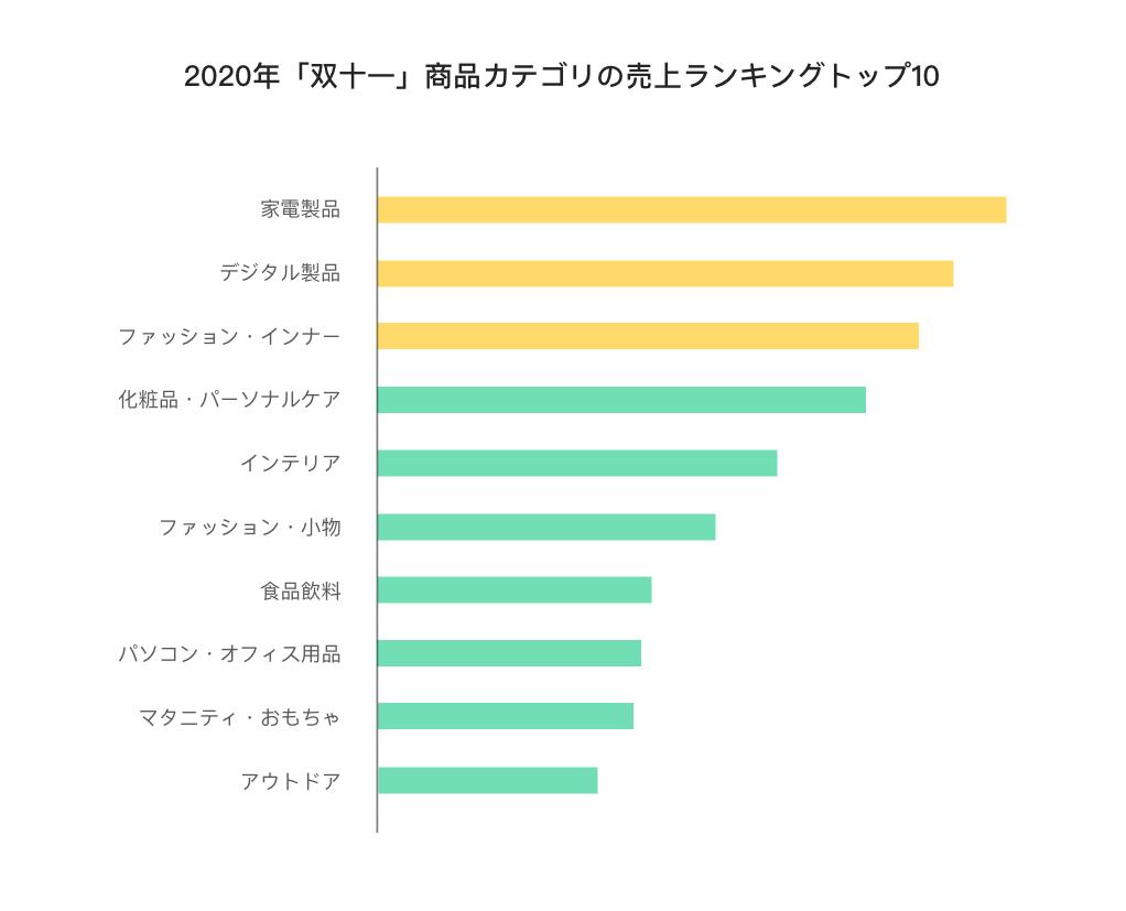 2020年「双十一」商品カテゴリの売上ランキングトップ10