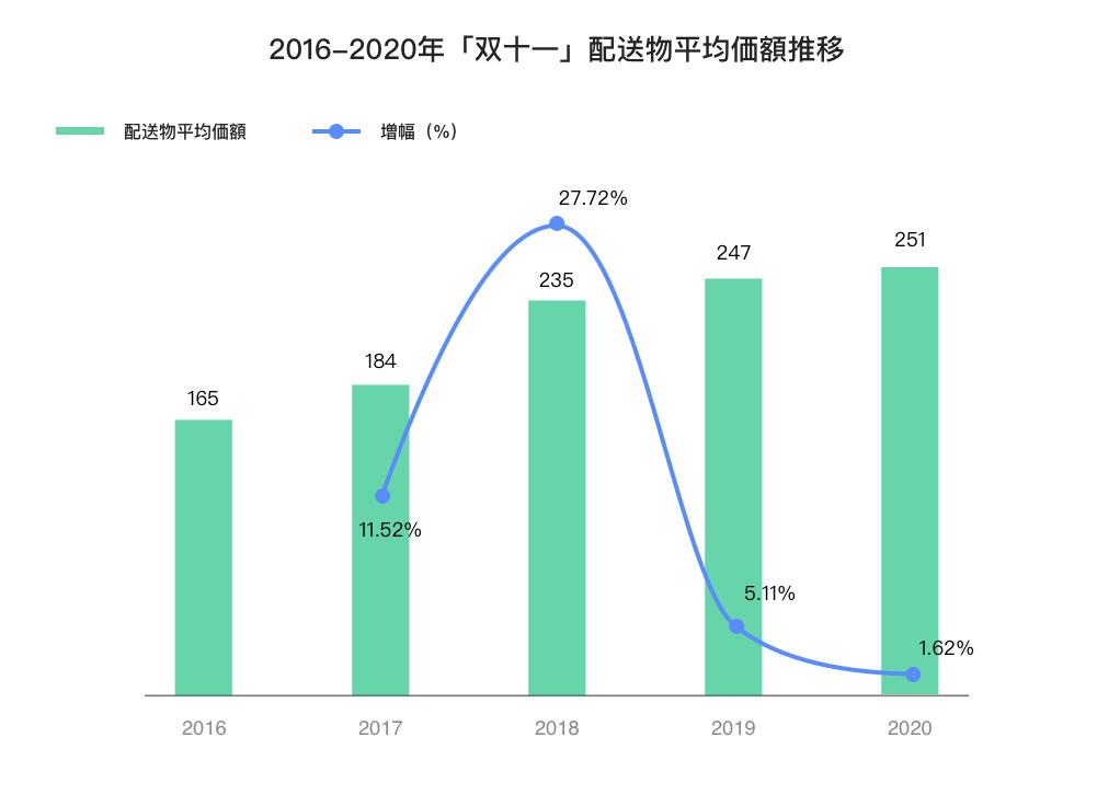 2020年の「双十一」の配送物平均単価