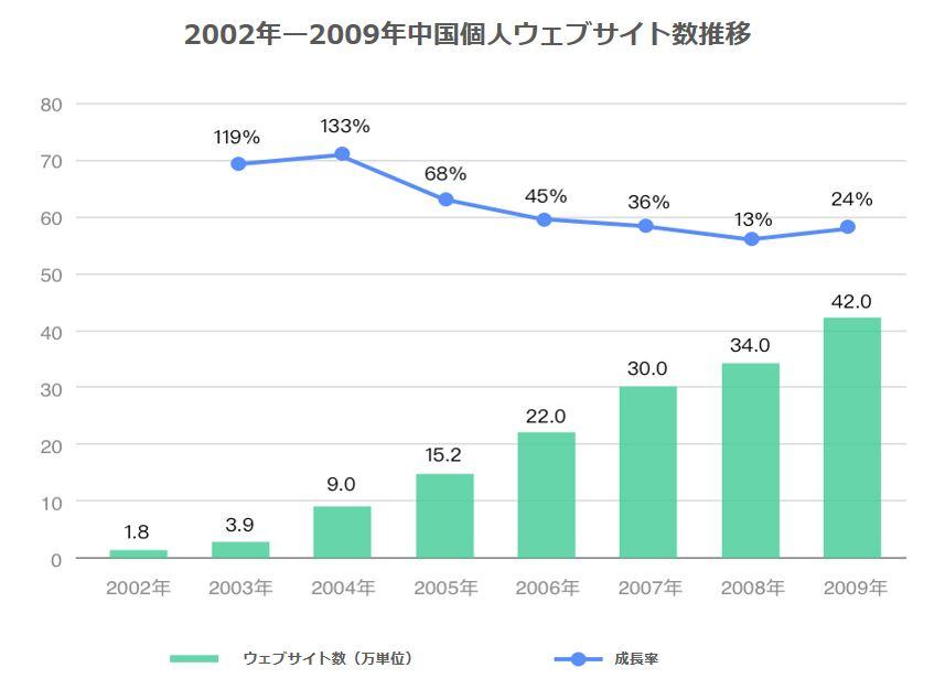 2002年から2009年まで中国個人ウェブサイト数推移