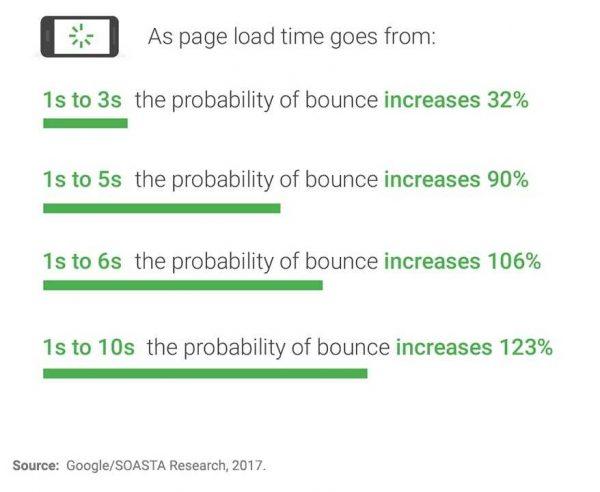 2017年Google表示速度調査結果