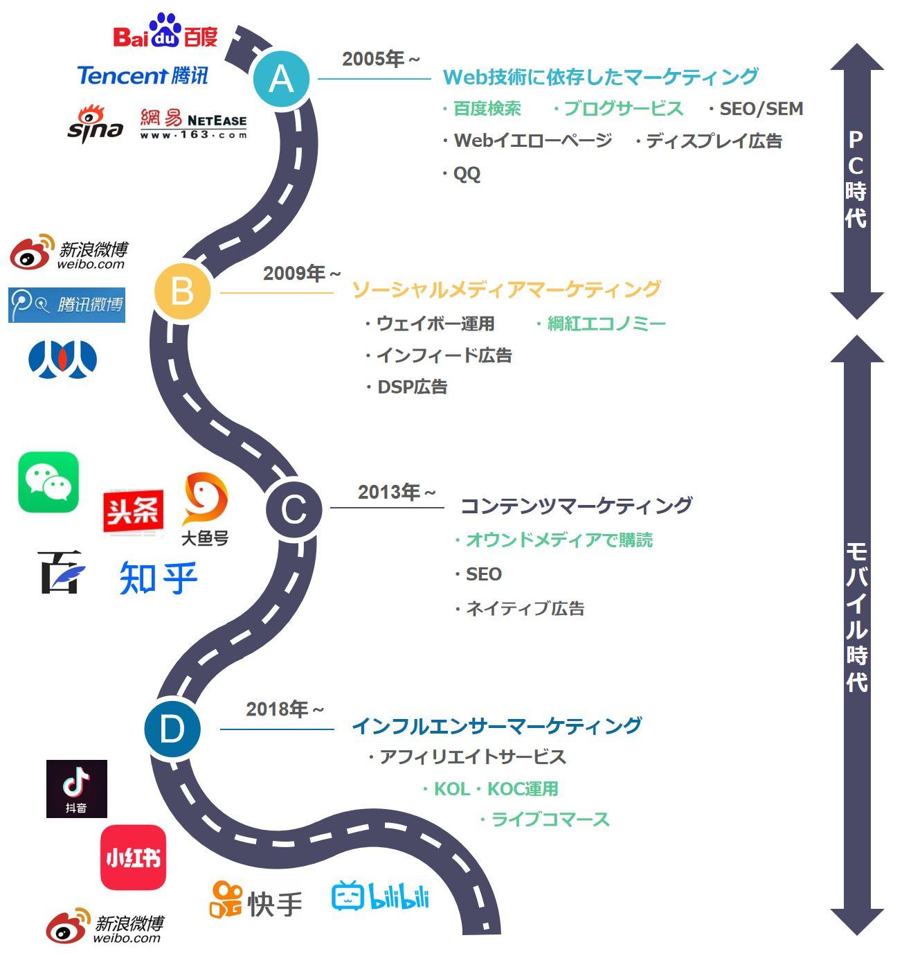 中国デジタルマーケティング歴史
