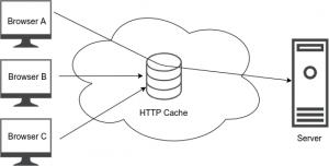 HTTP Cache 有り