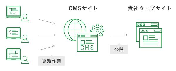 CMSでWebサイトを更新・運営できます