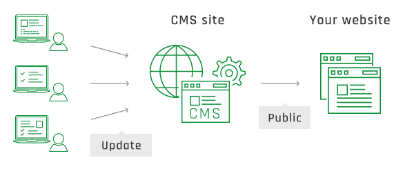 Worried about that, why not solve with CMS?