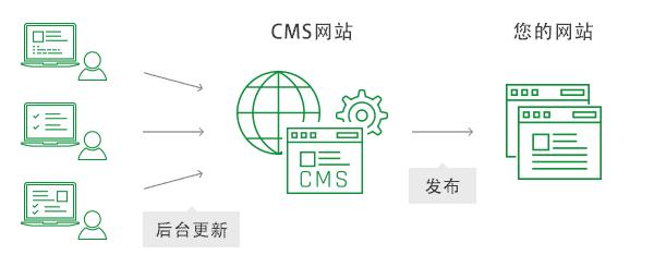 尝试用CMS(内容管理平台)解决看看?