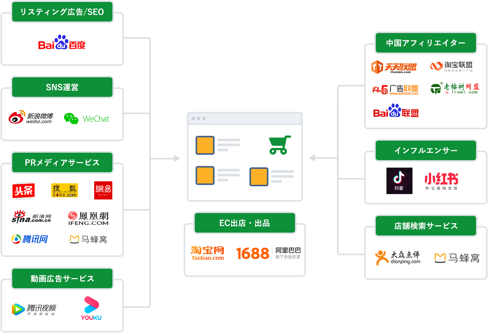 中国WEBマーケティングソリューションの全体図