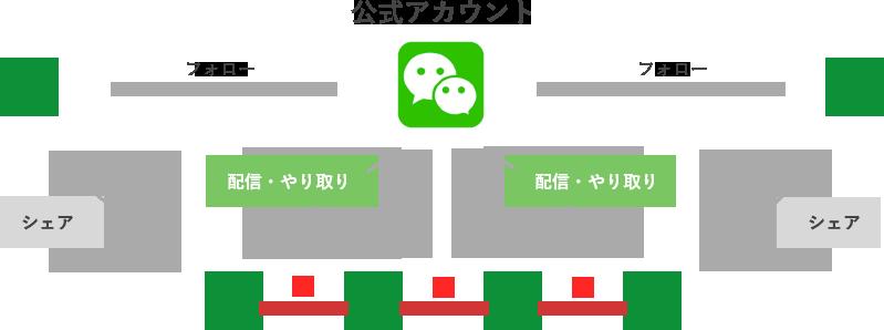 WeChat公式アカウントとユーザの相関図
